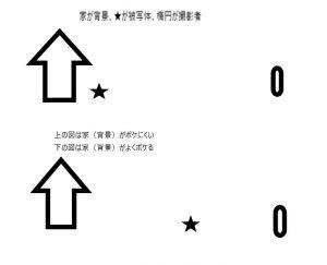 背景と被写体の距離の関係の図